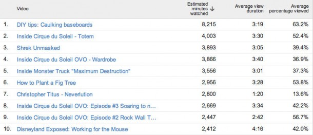Viewer retention for the top 10 videos over the last month on the Stark Insider YouTube channel.