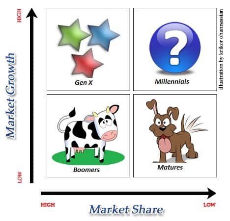 Boston Consulting Group - Matrix