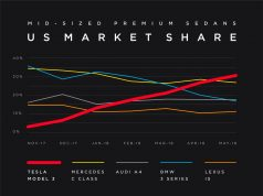 Tesla Model 3 market share vs Mercedes, Audi, BMW and Lexus