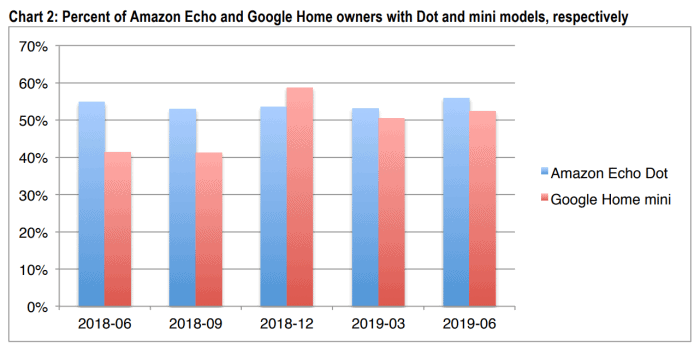 Percent of Amazon Echo and Google Home owners with Dot and mini models, respectively