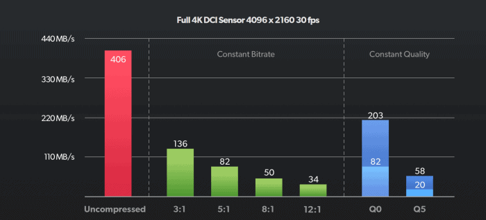 BRAW Pocket 4K Compression Options and Data Rates