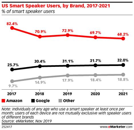 Amazon Maintains Lead in US Smart Speaker Market