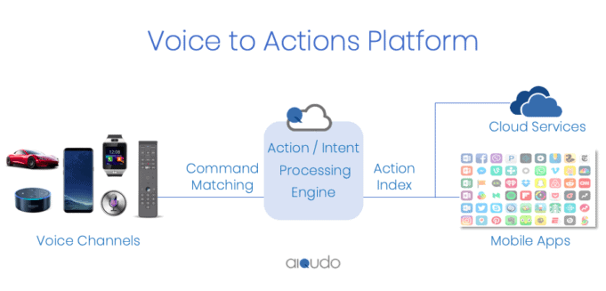 Aiqudo Voice to Actions Platform - Peloton integration