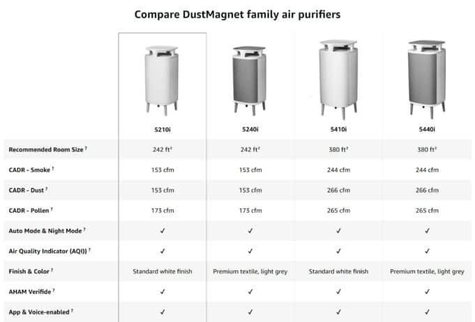 Compare DustMagnet family air purifiers