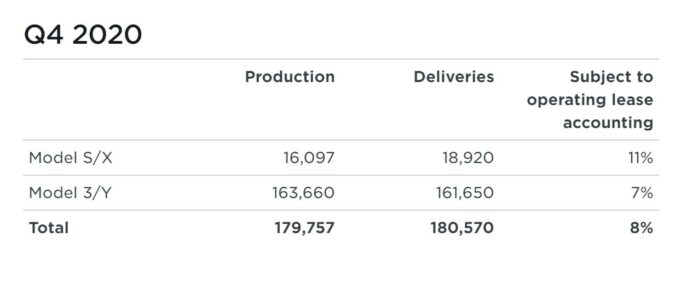 Tesla Q4 2020 Vehicle Production & Deliveries