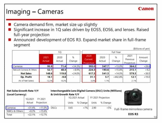 Canon Q1 camera sales - imaging - financial report