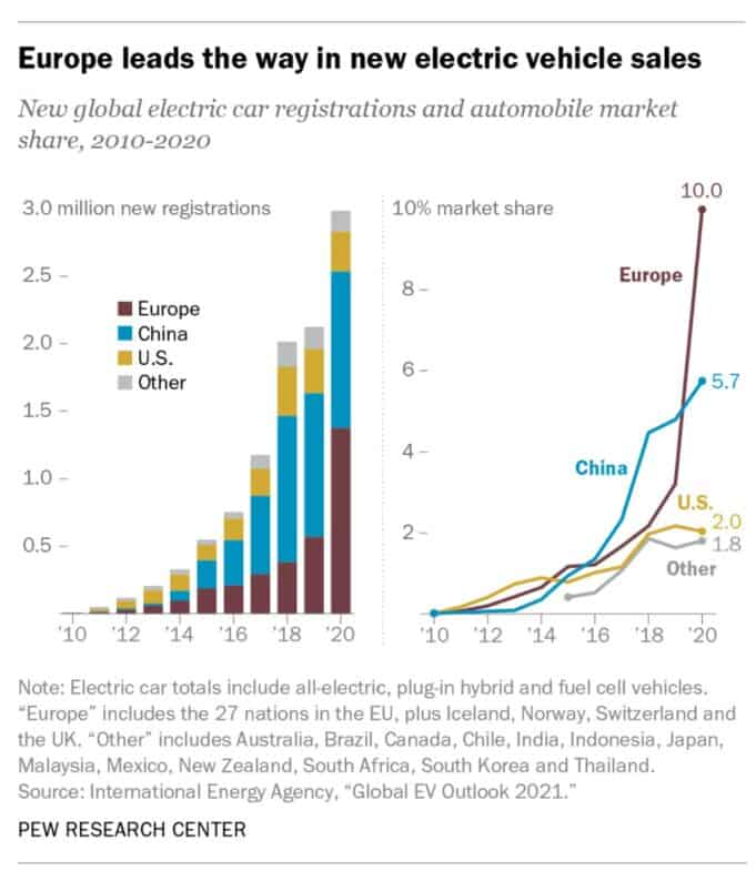 Electric vehicle sales report by country
