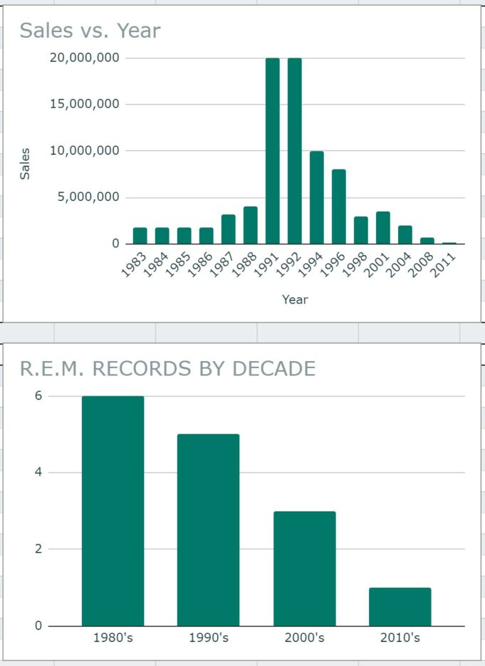 REM Record Sales by Year and Decade