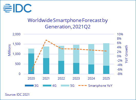 Worldwide Smartphone Forecast by Generation